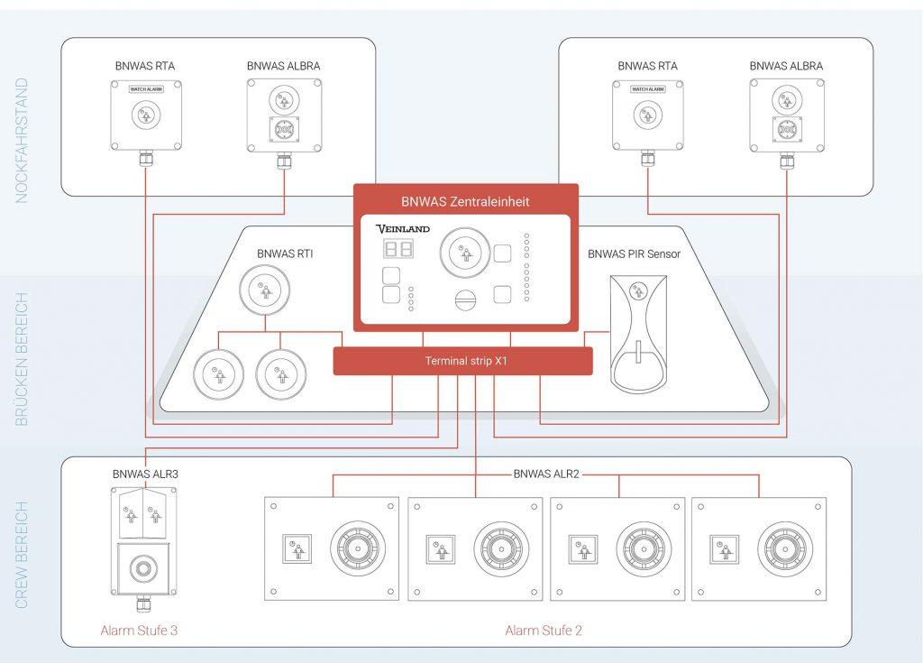 BNWAS VEINLAND System Installation