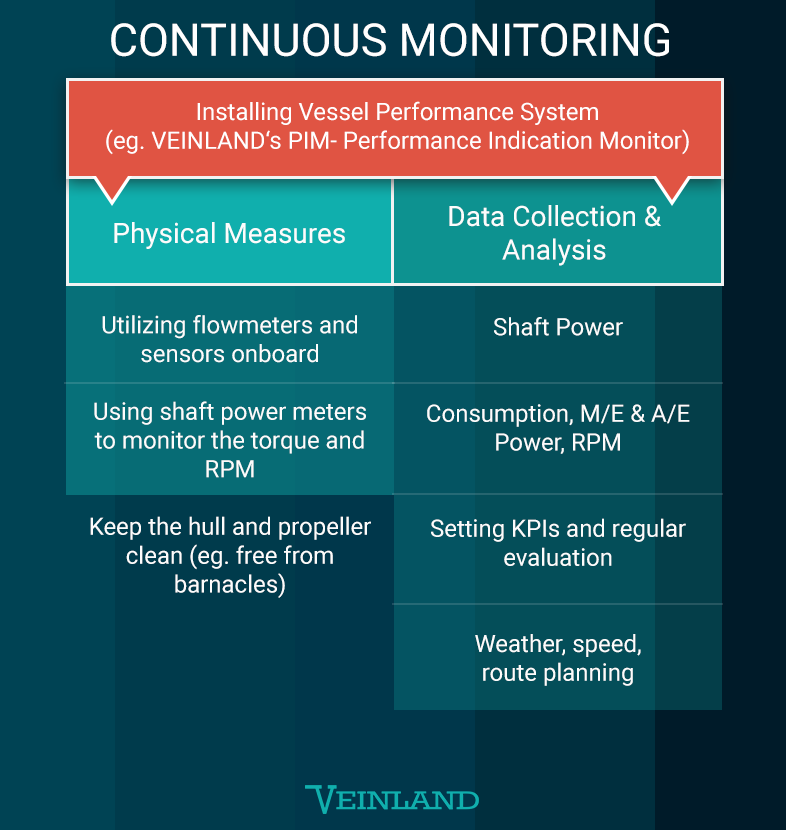 EEXI - Continuous Monitoring